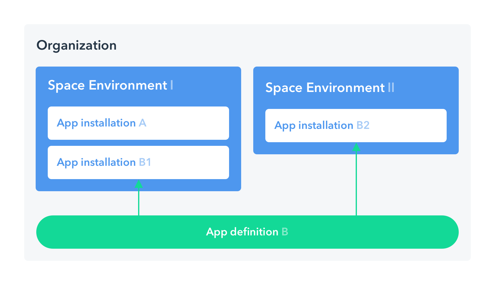 App definition and installations