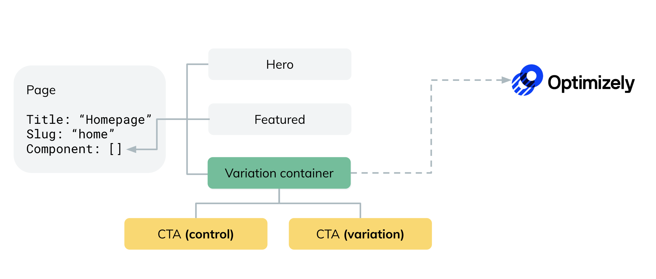 Variation Container content model