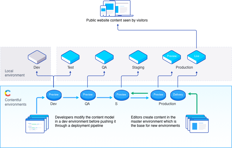 Integrating migrations in a continuous delivery pipeline with